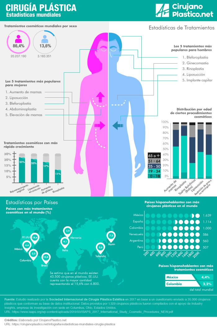 Cirugia Plastica Estadisticas Mundiales - Infografia